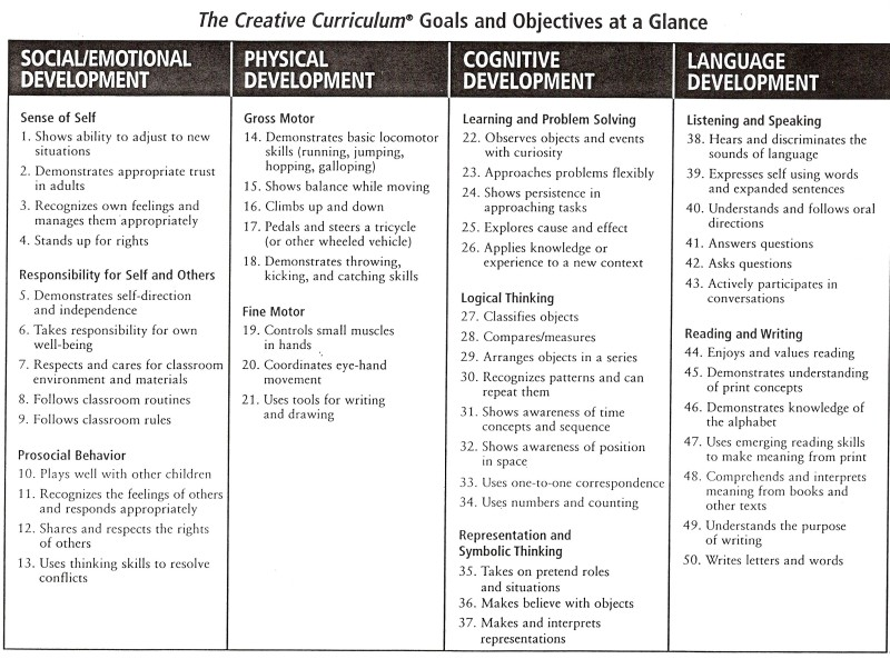 Our Curriculum - Preschool lesson plan template creative curriculum